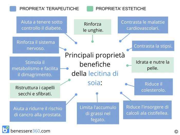 lecitina-di-soia-benefici_700x525