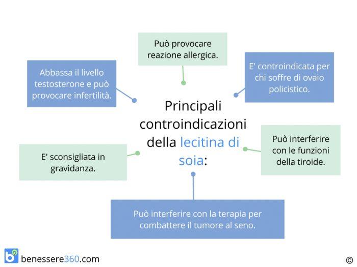 lecitina-di-soia-controindicazioni-effetti-collaterali_700x525
