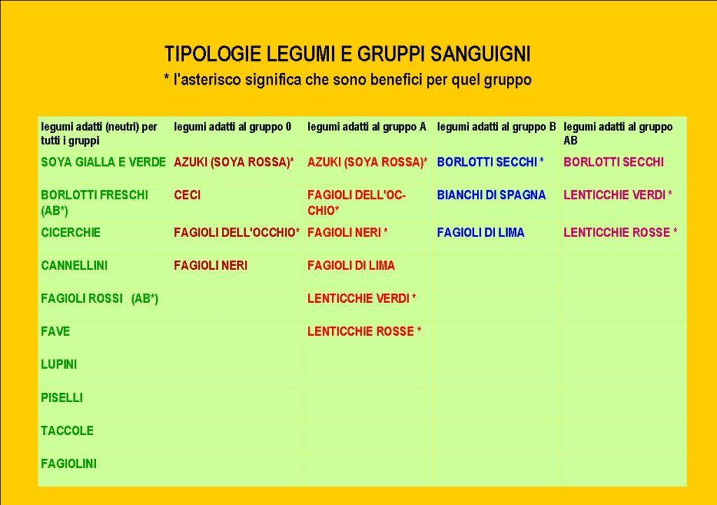 tabella legumi per blog def